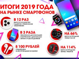 Итоги 2019 года на рынке смартфонов