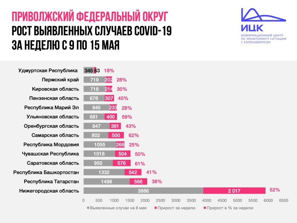 На четвертое место в ПФО опустилась Нижегородская область по темпам распространения коронавируса - фото 2